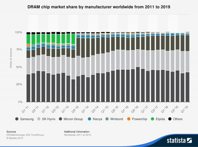 statistic_id271726_global-dram-chip-vendors-market-share-2011-2019